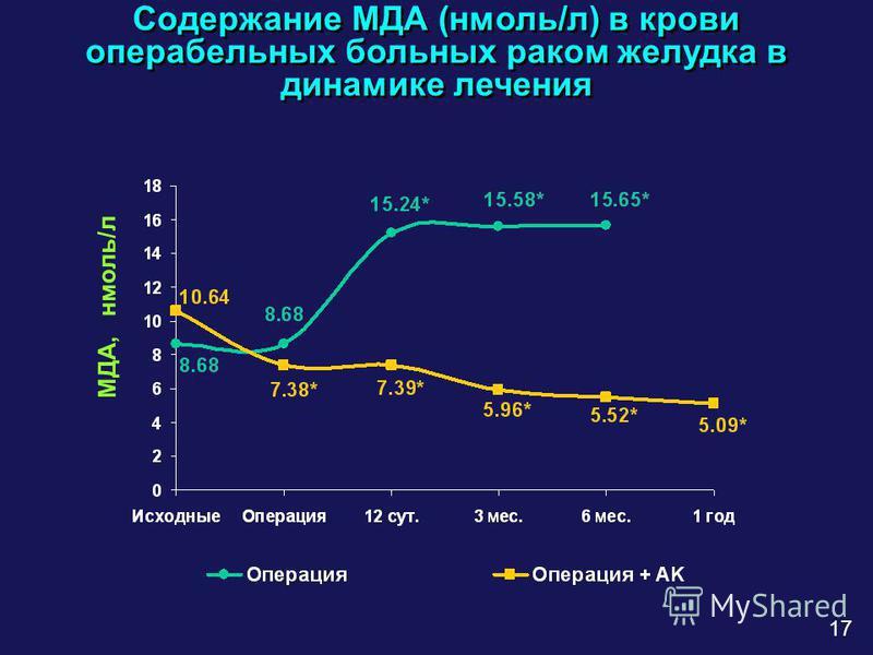 Содержание МДА (нмоль/л) в крови операбельных больных раком желудка в динамике лечения 17 МДА, нмоль/л