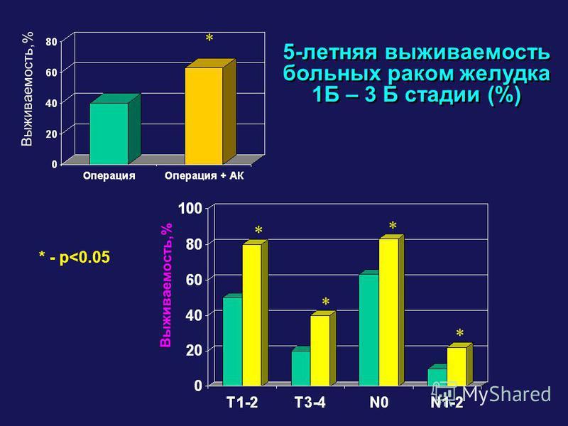 5-летняя выживаемость больных раком желудка 1Б – 3 Б стадии (%) 5-летняя выживаемость больных раком желудка 1Б – 3 Б стадии (%) Выживаемость,% * * * * * * - p<0.05
