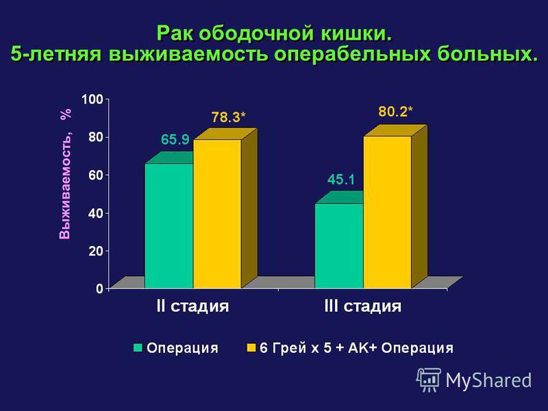 Рак ободочной кишки. 5-летняя выживаемость операбельных больных. Рак ободочной кишки. 5-летняя выживаемость операбельных больных. Выживаемость, %