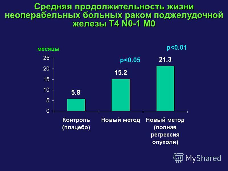 Средняя продолжительность жизни неоперабельных больных раком поджелудочной железы Т4 N0-1 M0 p<0.05 p<0.01 месяцы