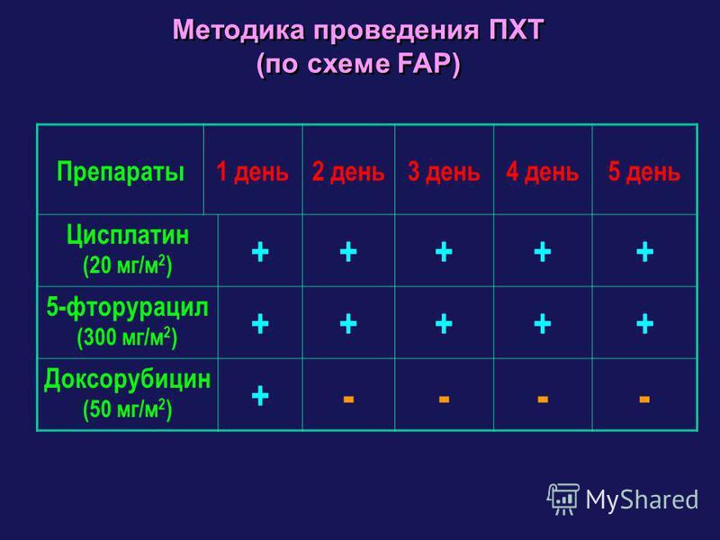 Методика проведения ПХТ (по схеме FAP) Методика проведения ПХТ (по схеме FAP) Препараты 1 день 2 день 3 день 4 день 5 день Цисплатин (20 мг/м 2 ) +++++ 5-фторурацил (300 мг/м 2 ) +++++ Доксорубицин (50 мг/м 2 ) + ----