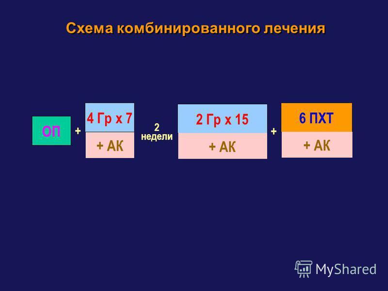 Схема комбинированного лечения ОП 2 Гр х 15 + АК + 6 ПХТ + АК + 4 Гр х 7 + АК 2 недели
