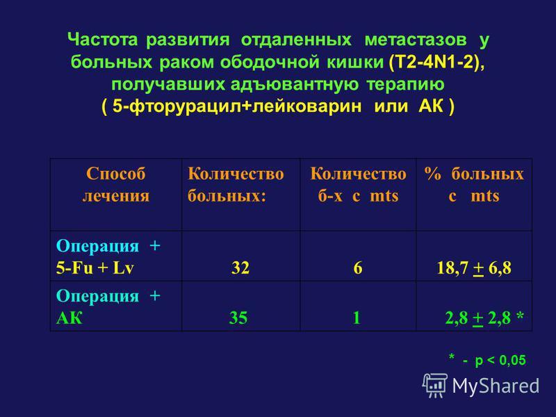Частота развития отдаленных метастазов у больных раком ободочной кишки (T2-4N1-2), получавших адъювантную терапию ( 5-фторурацил+лейковарин или АК ) Способ лечения Количество больных: Количество б-х с mts % больных с mts Операция + 5-Fu + Lv32618,7 +