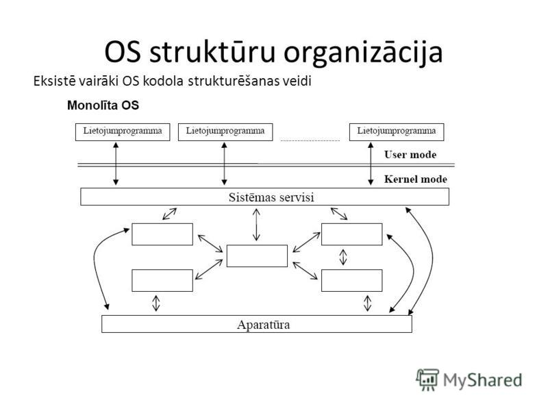 OS struktūru organizācija Eksistē vairāki OS kodola strukturēšanas veidi