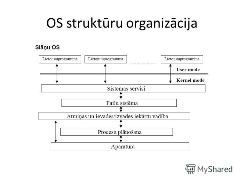 OS struktūru organizācija