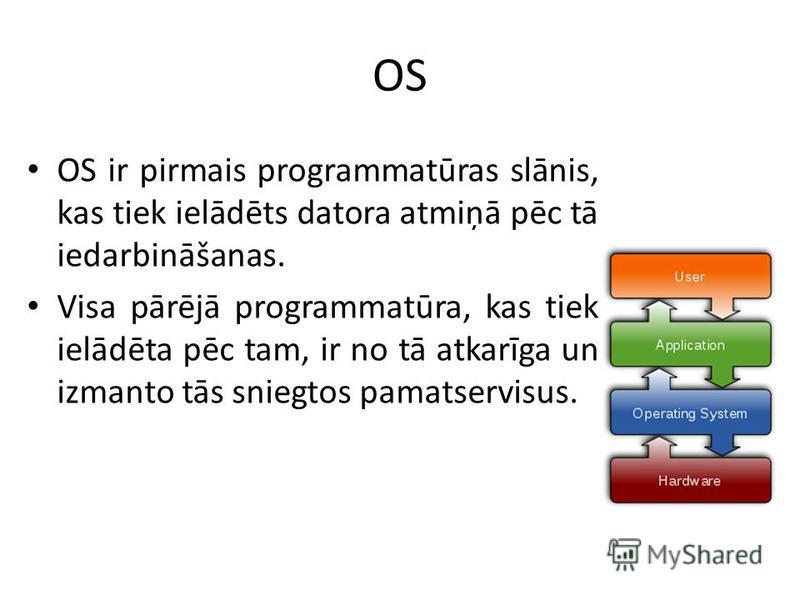 OS OS ir pirmais programmatūras slānis, kas tiek ielādēts datora atmiņā pēc tā iedarbināšanas. Visa pārējā programmatūra, kas tiek ielādēta pēc tam, ir no tā atkarīga un izmanto tās sniegtos pamatservisus.