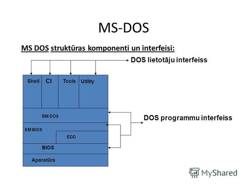 MS-DOS MS DOS struktūras komponenti un interfeisi: DOS lietotāju interfeiss Shell CI Tools Utility BM DOS EM BIOS EDD BIOS Aparatūra DOS programmu interfeiss