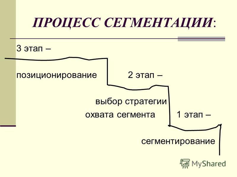 ПРОЦЕСС СЕГМЕНТАЦИИ: 3 этап – позиционирование 2 этап – выбор стратегии охвата сегмента 1 этап – сегментирование