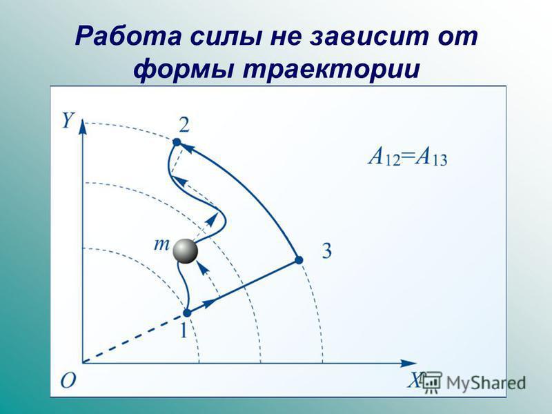 Работа силы не зависит от формы траектории