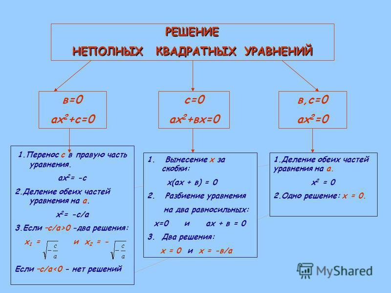 РЕШЕНИЕ НЕПОЛНЫХ КВАДРАТНЫХ УРАВНЕНИЙ в=0 ах 2 +с=0 с=0 ах 2 +вх=0 в,с=0 ах 2 =0 1. Перенос с в правую часть уравнения. ах 2 = -с 2. Деление обеих частей уравнения на а. х 2 = -с/а 3. Если –с/а>0 -два решения: х 1 = и х 2 = - Если –с/а<0 - нет решени