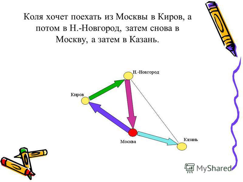 Коля хочет поехать из Москвы в Киров, а потом в Н.-Новгород, затем снова в Москву, а затем в Казань.