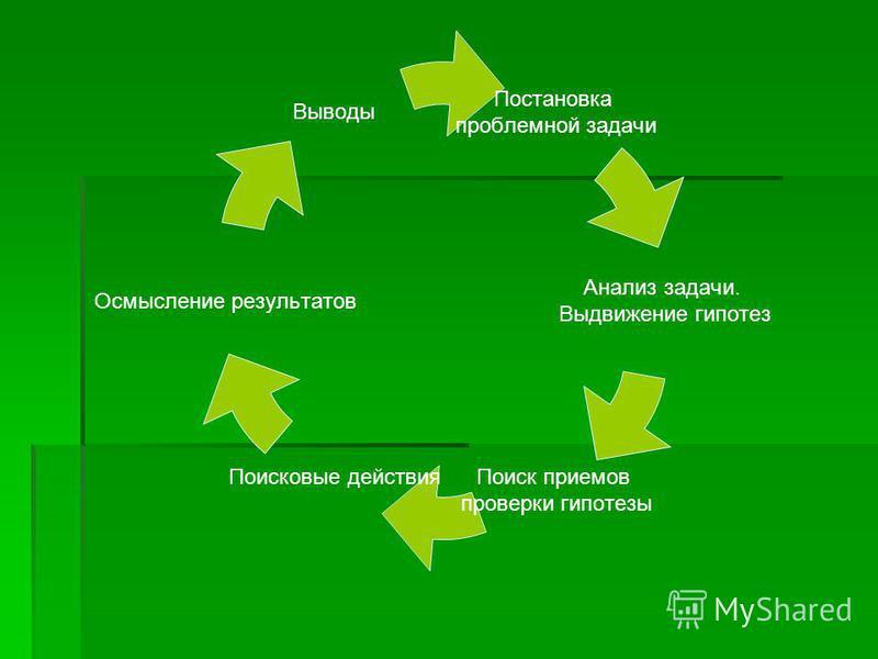 Постановка проблемной задачи Анализ задачи. Выдвижение гипотез Поиск приемов проверки гипотезы Поисковые действия Осмысление результатов Выводы