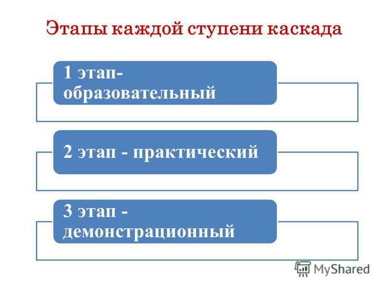 Этапы каждой ступени каскада 1 этап- образовательный 2 этап - практический 3 этап - демонстрационный