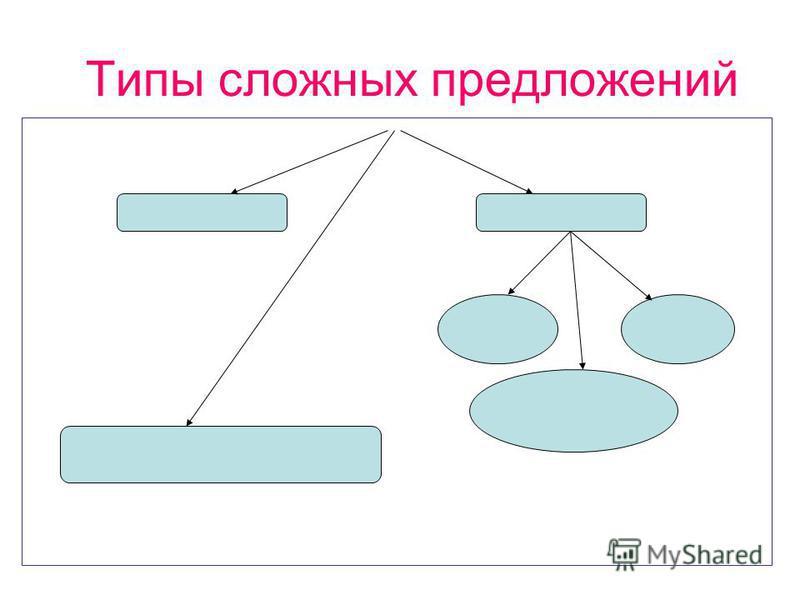 Типы сложных предложений
