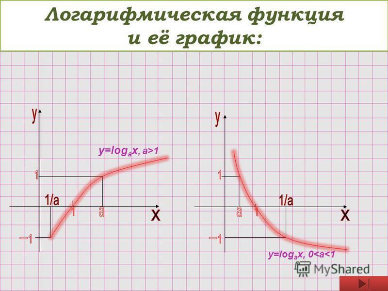Логарифмическая функция и её график: y=log a x, a>1 y=log a x, 0<a<1