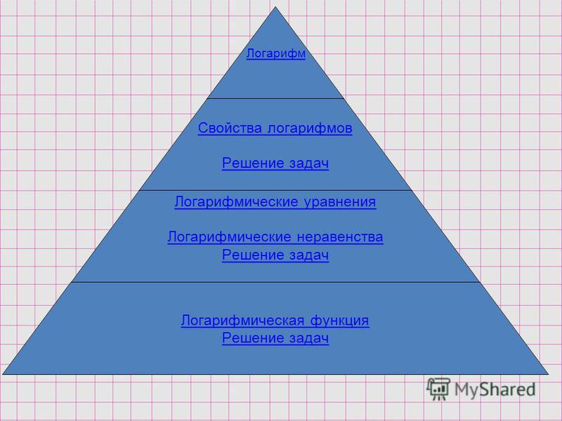 Логарифм Свойства логарифмов Решение задач Логарифмические уравнения Логарифмические неравенства Решение задач Логарифмическая функция Решение задач