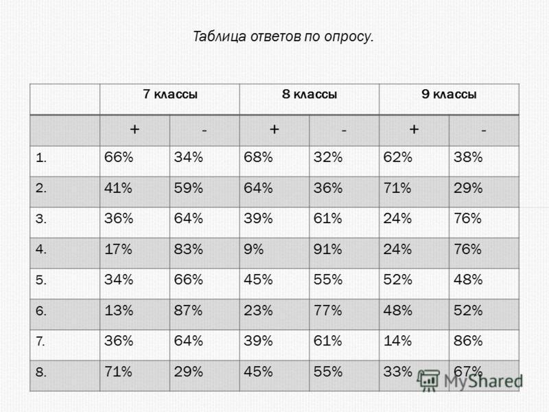 Таблица ответов по опросу. 7 классы 8 классы 9 классы +-+-+- 1. 66%34%68%32%62%38% 2. 41%59%64%36%71%29% 3. 36%64%39%61%24%76% 4. 17%83%9%91%24%76% 5. 34%66%45%55%52%48% 6. 13%87%23%77%48%52% 7. 36%64%39%61%14%86% 8. 71%29%45%55%33%67%