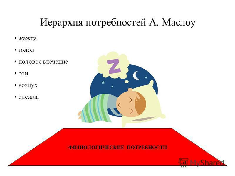 ФИЗИОЛОГИЧЕСКИЕ ПОТРЕБНОСТИ Иерархия потребностей А. Маслоу жажда голод половое влечение сон воздух одежда
