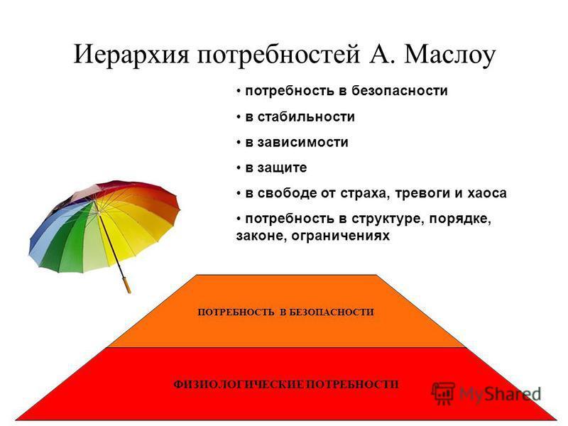 ПОТРЕБНОСТЬ В БЕЗОПАСНОСТИ ФИЗИОЛОГИЧЕСКИЕ ПОТРЕБНОСТИ Иерархия потребностей А. Маслоу потребность в безопасности в стабильности в зависимости в защите в свободе от страха, тревоги и хаоса потребность в структуре, порядке, законе, ограничениях
