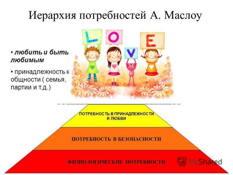 ПОТРЕБНОСТЬ В ПРИНАДЛЕЖНОСТИ И ЛЮБВИ ПОТРЕБНОСТЬ В БЕЗОПАСНОСТИ ФИЗИОЛОГИЧЕСКИЕ ПОТРЕБНОСТИ Иерархия потребностей А. Маслоу любить и быть любимым принадлежность к общности ( семья, партии и т.д.)