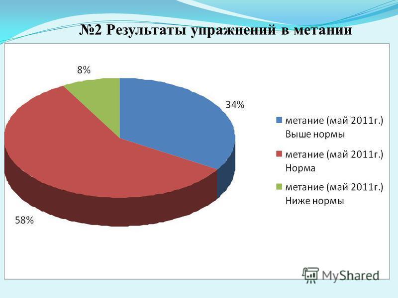 2 Результаты упражнений в метании вдаль.
