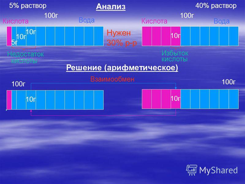 10 г Кислота Вода Кислота Вода 100 г Недостаток кислоты Избыток кислоты 10 г 5 г Анализ Решение (арифметическое) 10 г Взаимообмен 5% раствор 40% раствор Нужен 30% р-р 100 г