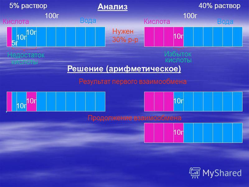 10 г Кислота Вода Кислота Вода 100 г Недостаток кислоты Избыток кислоты 10 г 5 г Анализ Решение (арифметическое) 10 г Результат первого взаимообмена 10 г Продолжение взаимообмена 10 г 40% раствор 5% раствор Нужен 30% р-р