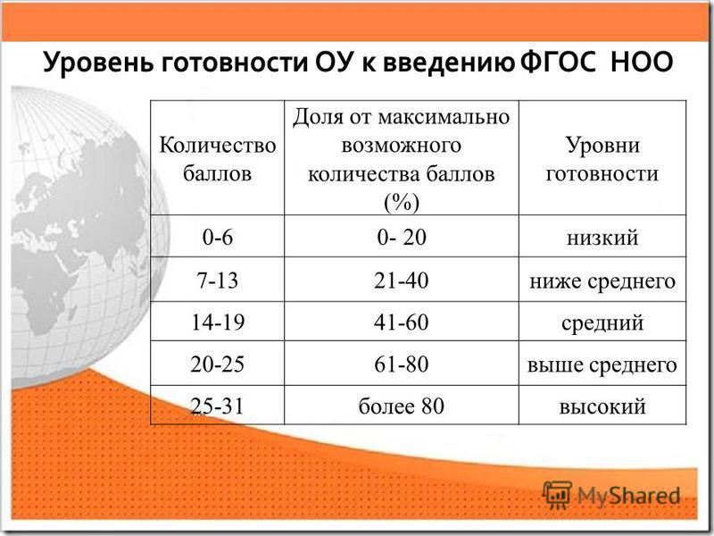 Количество баллов Доля от максимально возможного количества баллов (%) Уровни готовности 0-60- 20 низкий 7-1321-40 ниже среднего 14-1941-60 средний 20-2561-80 выше среднего 25-31 более 80 высокий