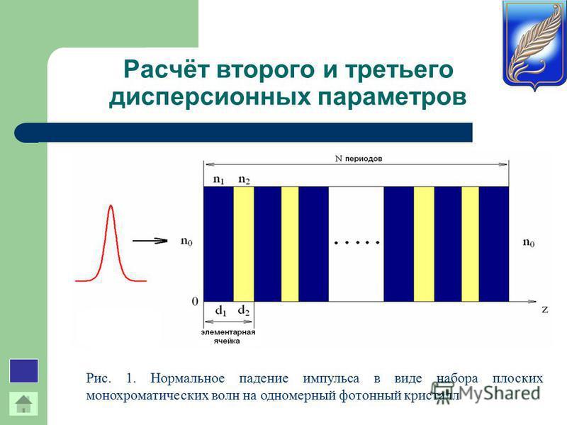 Расчёт второго и третьего дисперсионных параметров Рис. 1. Нормальное падение импульса в виде набора плоских монохроматических волн на одномерный фотонный кристалл