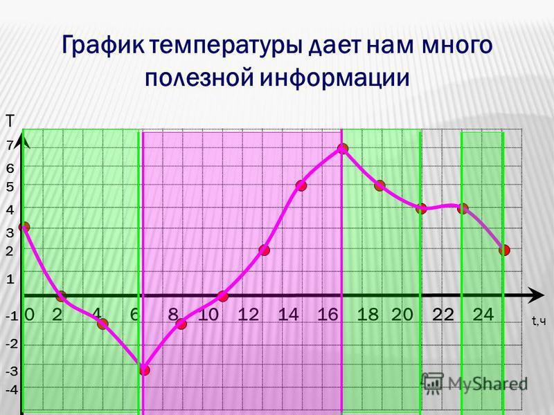 0 2 4 6 8 10 12 14 16 18 20 22 24 t,ч -4 Т -3 -2 1 2 3 4 5 6 7 График температуры дает нам много полезной информацииии