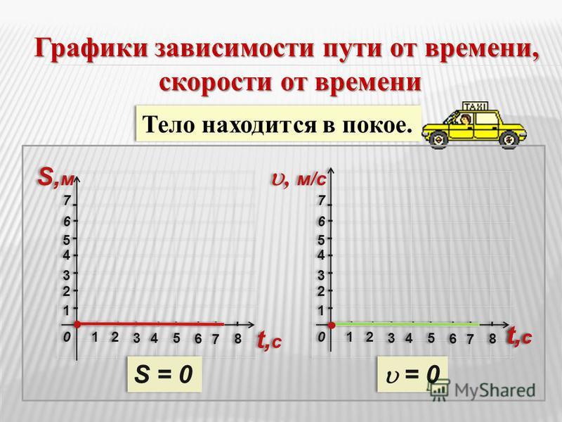 22 33 11 11 44 55 66 77 22 3344 66 55 77 88 S,мS,м S,мS,м 00 22 33 11 11 44 55 66 77 22 3344 66 55 77 88 t,сt,с t,сt,с, м/c 00 Тело находится в покое. Графики зависимости пути от времени, скорости от времени скорости от времени S = 0 = 0 t,сt,с t,сt,