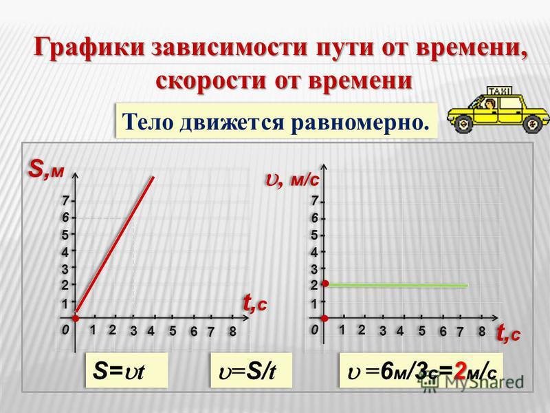 22 33 11 11 44 55 6 6 77 22 3344 66 55 77 88 00 22 33 11 11 44 55 66 77 22 3344 66 55 77 88 00 Тело движется равномерно. Графики зависимости пути от времени, скорости от времени скорости от времени S,мS,м S,мS,м t,сt,с t,сt,с t,сt,с t,сt,с, м/c S= t