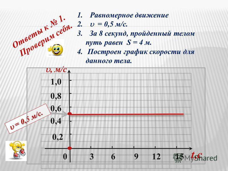 0 0,2 0,4 0,6 1,0, м/c 3691215 t,c Ответы к 1. Проверим себя. 0,8 1. Равномерное движение 2. = 0,5 м/c. 3. За 8 секунд, пройденный телом путь равен S = 4 м. 4. Построен график скорости для данного тела. = 0,5 м/c. = 0,5 м/c.