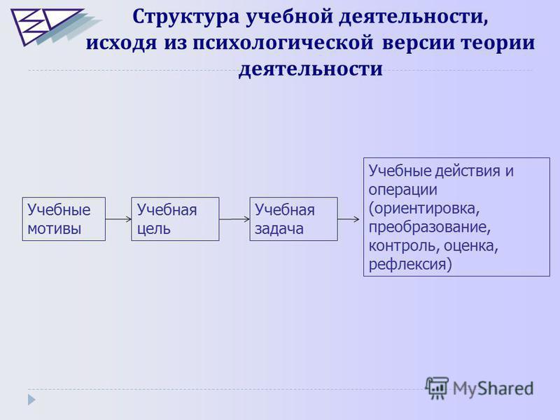 Учебные действия и операции (ориентировка, преобразование, контроль, оценка, рефлексия) Структура учебнойой деятельности, исходя из психологической версии теории деятельности Учебные мотивы Учебная цель Учебная задача
