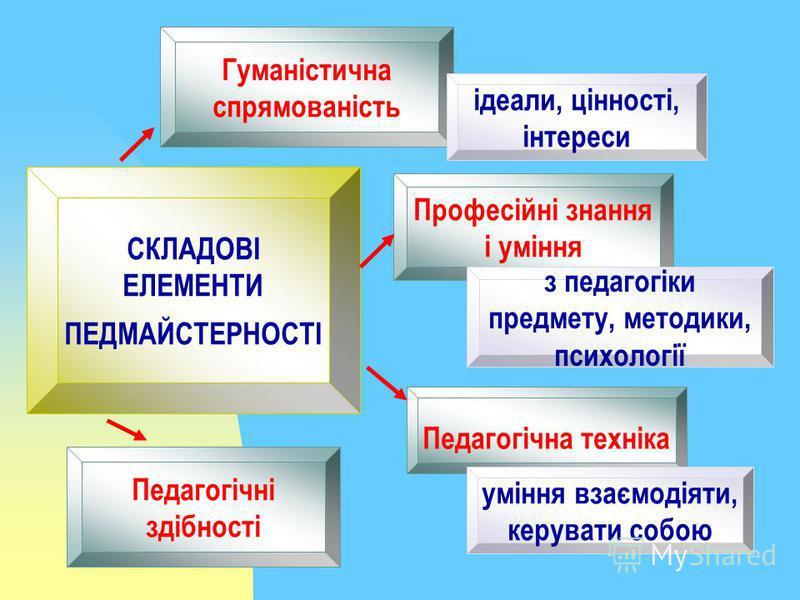 СКЛАДОВІ ЕЛЕМЕНТИ ПЕДМАЙСТЕРНОСТІ Гуманістична спрямованість ідеали, цінності, інтереси Професійні знання і уміння з педагогіки предмету, методики, психології Педагогічні здібності Педагогічна техніка уміння взаємодіяти, керувати собою