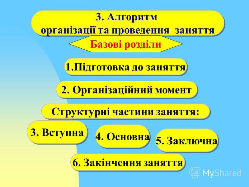 3. Алгоритм організації та проведення заняття 3. Алгоритм організації та проведення заняття 2. Організаційний момент 1.Підготовка до заняття 3. Вступна 6. Закінчення заняття Базові розділи Структурні частини заняття: 4. Основна 5. Заключна