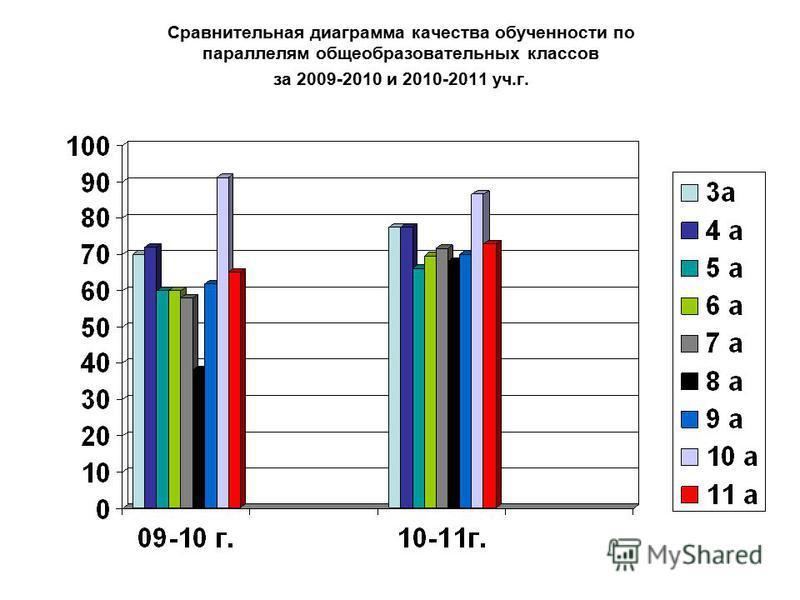 Сравнительная диаграмма качества обученности по параллелям общеобразовательных классов за 2009-2010 и 2010-2011 уч.г.