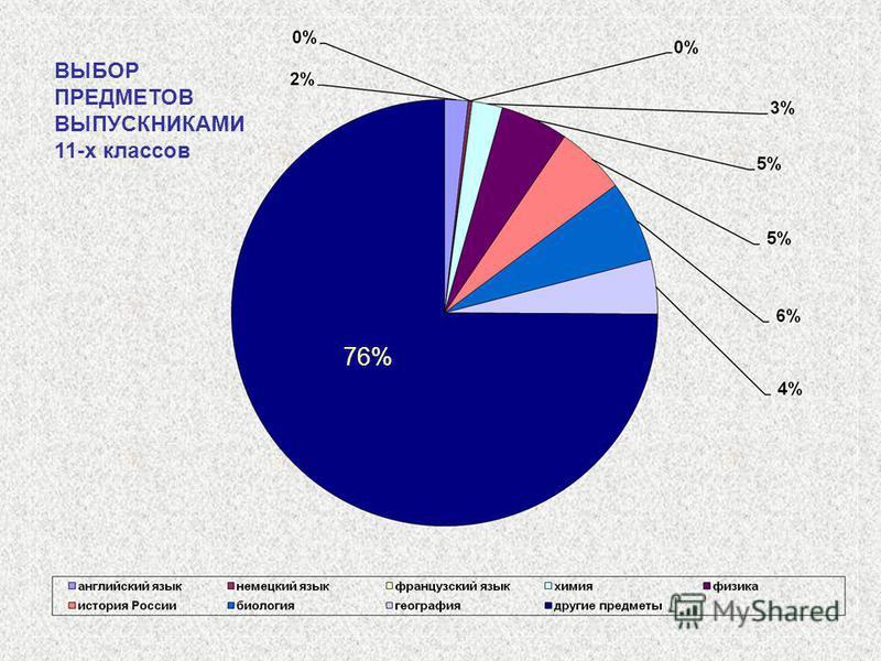 ВЫБОР ПРЕДМЕТОВ ВЫПУСКНИКАМИ 11-х классов 76%