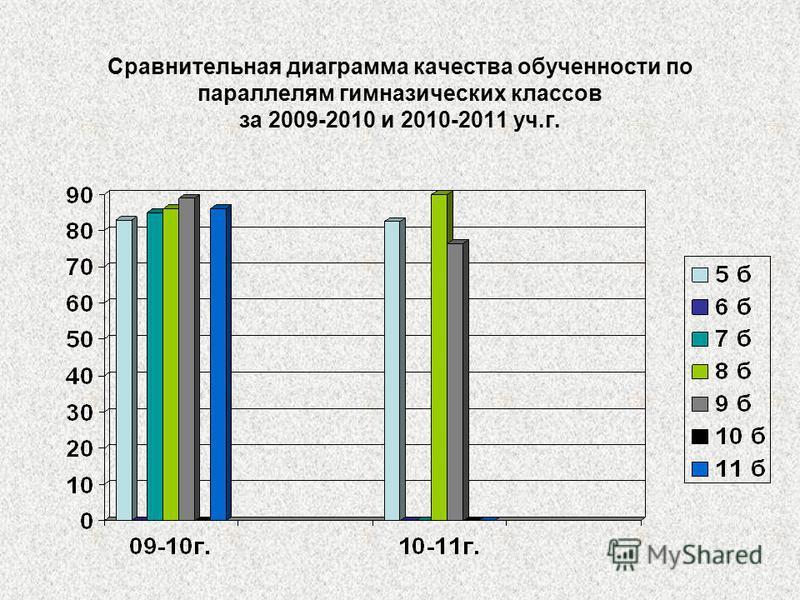 Сравнительная диаграмма качества обученности по параллелям гимназических классов за 2009-2010 и 2010-2011 уч.г.