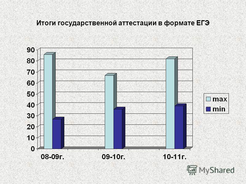 Итоги государственной аттестации в формате ЕГЭ