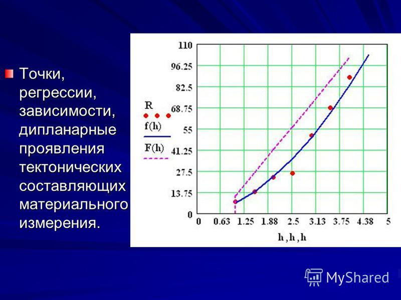 Точки, регрессии, зависимости, дипланарные проявления тектонических составляющих материального измерения.