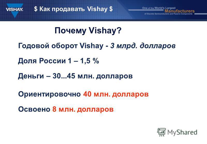 $ Как продавать Vishay $ Почему Vishay? Годовой оборот Vishay - 3 млрд. долларов Доля России 1 – 1,5 % Деньги – 30...45 млн. долларов Ориентировочно 40 млн. долларов Освоено 8 млн. долларов