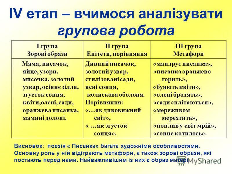 ІV етап – вчимося аналізувати групова робота І група Зорові образи ІІ група Епітети, порівняння ІІІ група Метафори Мама, писачок, яйце, узори, мисочка, золотий узвар, осіннє зілля, згусток сонця, квіти,олені, сади, оранжева писанка, мамині долоні. Ди