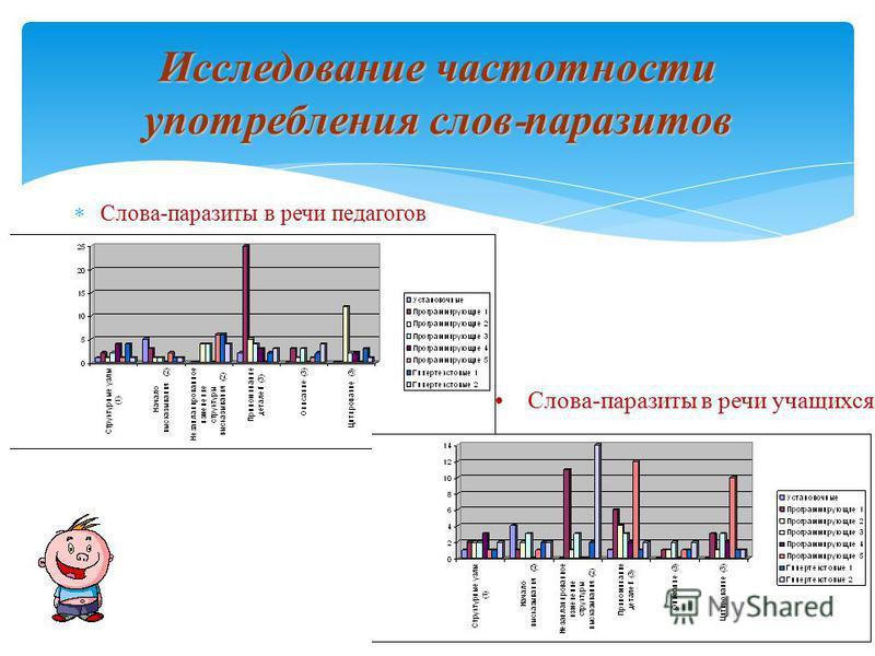 Исследование частотности употребления слов - паразитов Слова-паразиты в речи педагогов Слова-паразиты в речи учащихся