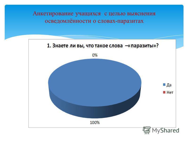 Анкетирование учащихся с целью выяснения осведомлённости о словах-паразитах