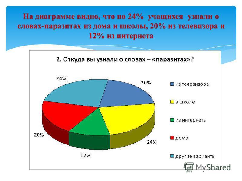 На диаграмме видно, что по 24% учащихся узнали о словах-паразитах из дома и школы, 20% из телевизора и 12% из интернета