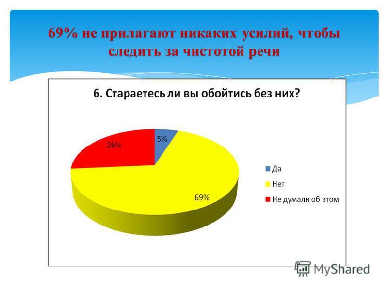 69% не прилагают никаких усилий, чтобы следить за чистотой речи