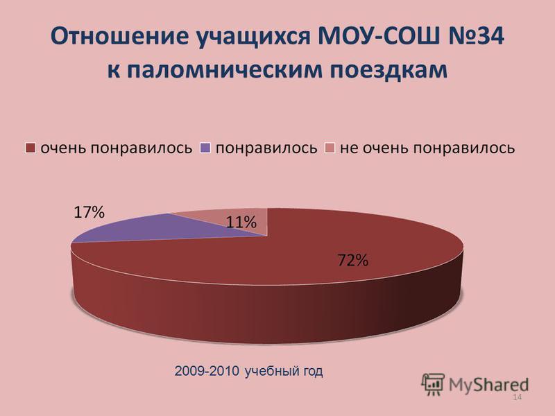14 Отношение учащихся МОУ-СОШ 34 к паломническим поездкам 2009-2010 учебный год