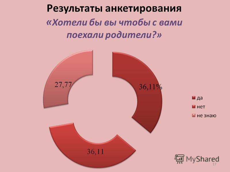 17 Результаты анкетирования « Хотели бы вы чтобы с вами поехали родители?» 36,11%