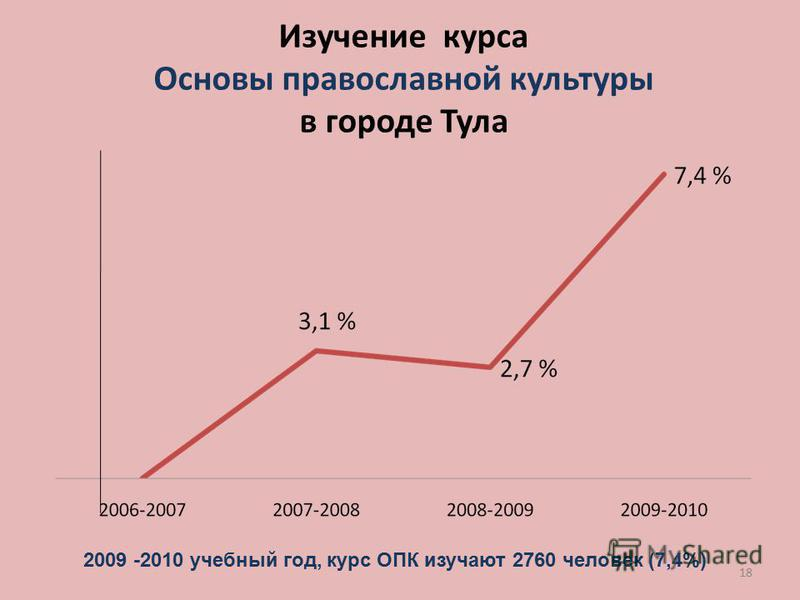 18 Изучение курса Основы православной культуры в городе Тула 2009 -2010 учебный год, курс ОПК изучают 2760 человек (7,4%)